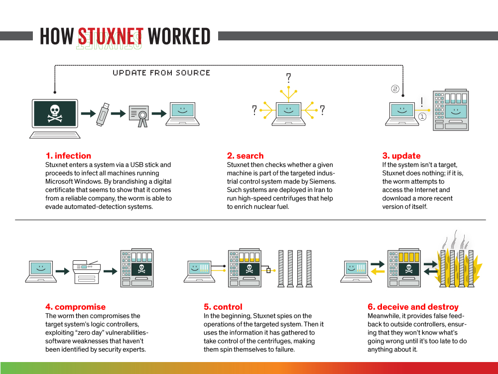 a case study on stuxnet and flame malware